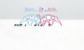 Copy of Acids and Bases