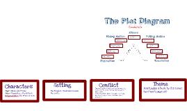 Copy of Copy of Cinderella Plot Diagram Notes