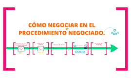 Copy of Cómo se negocia en un procedimiento negociado