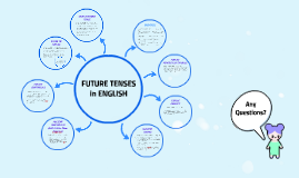Copy of FUTURE TENSES