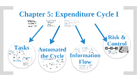Chapter 5: Expenditure Cycle I