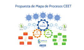 CE Mapa de procesos CEET