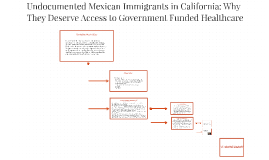 Undocumented Mexican Immigrants in California: Why They Dese