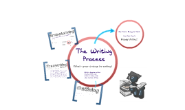 Copy of Brainstorming, Clustering, and Freewriting: Writing as a Process