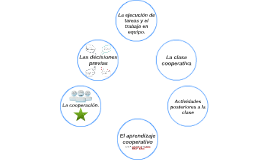 Copy of El aprendizaje cooperativo