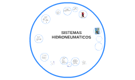 Copy of SISTEMAS HIDRONEUMATICOS