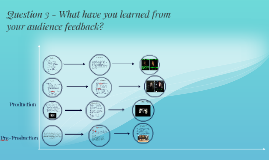 Question 3 - What have you learned from your audience feedba