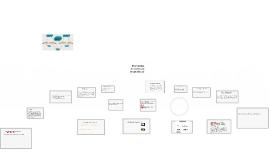 Copy of Elementos de costo de un producto