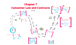 Copy of CONSUMER LAW AND CONTRACTS