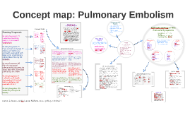 Copy of Concept Map: Pulmonary Embolism