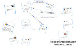 Copy of Relationships between functional areas
