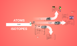 Atoms, Ions, Isotopes