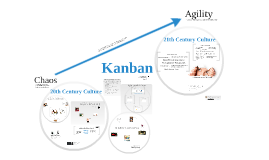 Copy of From Chaos to Agility with Kanban