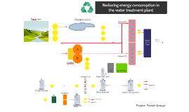 Reducing energy consumption in the water treatment plant