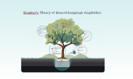 Krashen's Theory of Second Language Acquisition