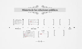 Copy of Historia de las relaciones públicas