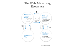 The Web Advertising Ecosystem