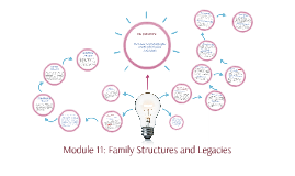 Copy of Module 11: Family Structures and Legacies