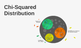 Lesson #33: Chi-Squared Distribution