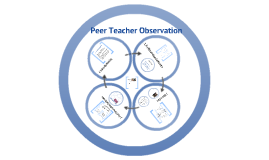 Copy of Peer Teaching Observation