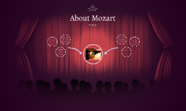 Copy of Copy of About Mozart