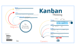 "Applying ""Kanban Thinking"" to leverage knowledge work systems"