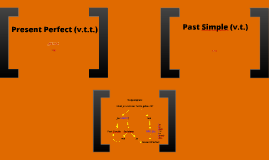 Present Perfect <> Past Simple Summary (klas 2, 3)