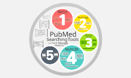 PubMed Searching & Managing Citations