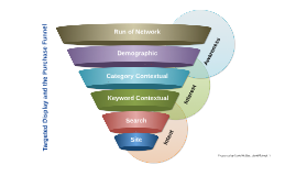Targeted Display and the Purchase Funnel