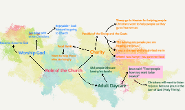 Role of the Church