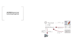 SAP PPM controlling integration