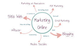 Modelo de Marketing Online