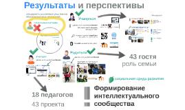 Copy of Использование современных ИКТ
