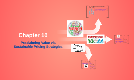 Proclaiming Value via Sustainable Pricing Strategies