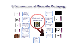 8 Dimensions of Diversity Pedagogy