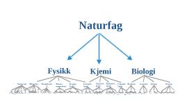 Emner innenfor naturfag