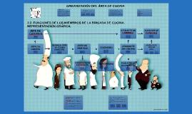 Copy of ORGANIZACIÓN DEL ÁREA DE COCINA