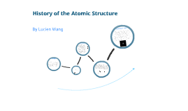 IB Physics - History of Atomic Structure