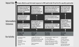 CWB Insider Threat Theory of Change
