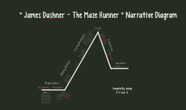 The maze runner narrative diagram by rohan p on prezi ccuart Image collections