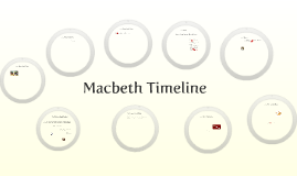 Copy of Copy of Macbeth Timeline