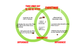 Similarities and Differences Between el Día de Reyes and Christmas