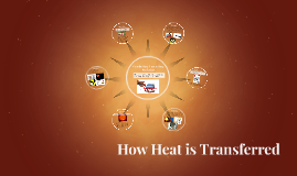 Heat Transfers--Conduction, Convection, Radiation