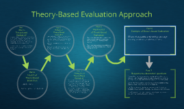 Theory-Based Approach