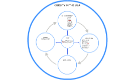OBESITY IN THE USA