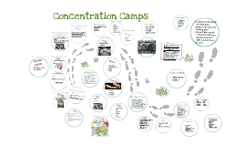Copy of Concentration Camps