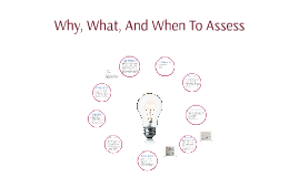Why, What, And When To Assess