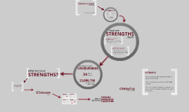 Strengths Workshop: Teaching