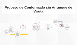 Copy of Proceso de Conformado sin Arranque de Viruta