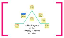 Copy of Romeo and Juliet:  Plot Diagram
